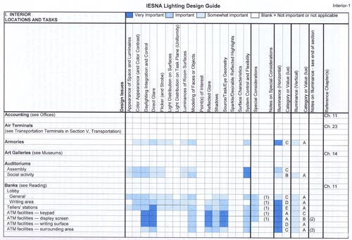 Desired lighting quality lighting concepts establish for Interior lighting design guide