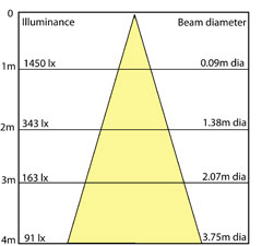 Terrific Photometric Distribution Lighting Concepts Design Lighting Wiring 101 Orsalhahutechinfo