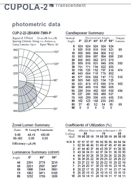 Photometric Distribution Lighting
